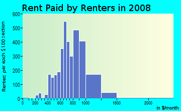 Rent paid by renters in 2009 in Southeast in Arlington neighborhood in TX