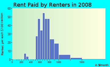Rent paid by renters in 2009 in Greenhollow Addition in Plano neighborhood in TX