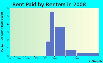 Rent paid by renters in 2009 in Parkview Addition in Plano neighborhood in TX