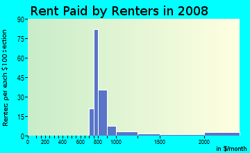 Rent paid by renters in 2009 in Post Oak Estates in Plano neighborhood in TX