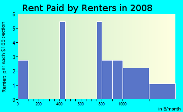 Rent paid by renters in 2009 in Parker Road Estates West 2-W1 in Plano neighborhood in TX