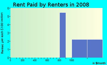 Rent paid by renters in 2009 in Ranger Addition 1 in Plano neighborhood in TX