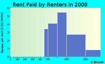 Rent paid by renters in 2009 in Preston Cove 1 in Plano neighborhood in TX
