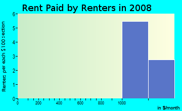 Rent paid by renters in 2009 in Cimarron 3 in Plano neighborhood in TX