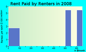 Rent paid by renters in 2009 in Old Sanfrancisco Apts in Plano neighborhood in TX