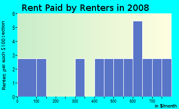 Rent paid by renters in 2009 in Belleview Apts in Plano neighborhood in TX