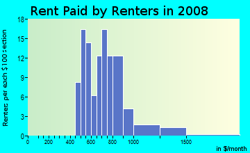 Rent paid by renters in 2009 in Winsor Place Apts in Plano neighborhood in TX