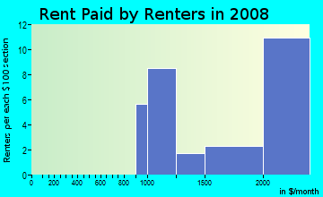 Rent paid by renters in 2009 in Upper Diamond in Laguna Beach neighborhood in CA