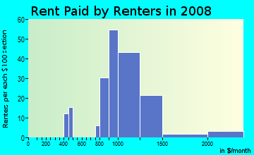 Rent paid by renters in 2009 in Firewheel in Garland neighborhood in TX