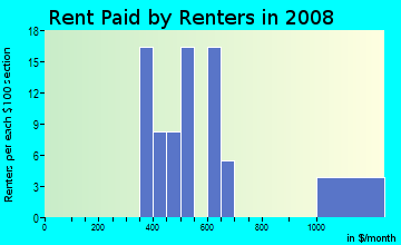 Rent paid by renters in 2009 in Valley Creek in Garland neighborhood in TX