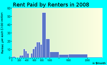 Rent paid by renters in 2009 in Overland Stage Estates in Arlington neighborhood in TX