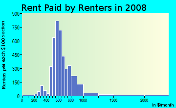 Rent paid by renters in 2009 in Interlochen in Arlington neighborhood in TX