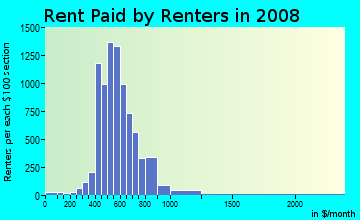 Rent paid by renters in 2009 in Entertainment District in Arlington neighborhood in TX
