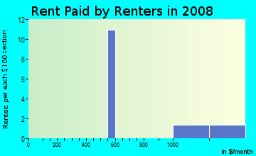 Rent paid by renters in 2009 in Springbrook Centre in Round Rock neighborhood in TX