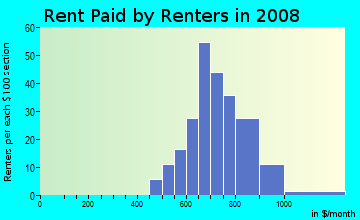 Rent paid by renters in 2009 in Fireside Loop in Austin neighborhood in TX