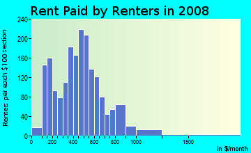 Rent paid by renters in 2009 in Central East Austin in Austin neighborhood in TX