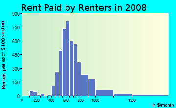 Rent paid by renters in 2009 in Brentwood in Austin neighborhood in TX