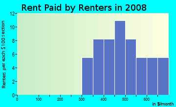 Rent paid by renters in 2009 in Ed Bluestein in Austin neighborhood in TX