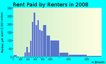 Rent paid by renters in 2009 in Hancock in Austin neighborhood in TX