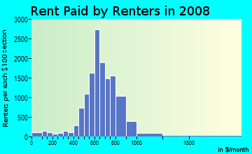 Rent paid by renters in 2009 in North Austin in Austin neighborhood in TX