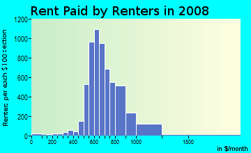Rent paid by renters in 2009 in South River City in Austin neighborhood in TX