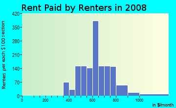 Rent paid by renters in 2009 in West Congress in Austin neighborhood in TX