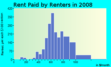 Rent paid by renters in 2009 in South Manchaca in Austin neighborhood in TX