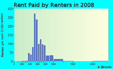 Rent paid by renters in 2009 in Pleasant Grove in Dallas neighborhood in TX