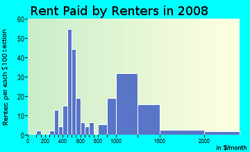 Rent paid by renters in 2009 in Deep Ellum in Dallas neighborhood in TX