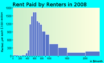 Rent paid by renters in 2009 in Preston Hollow in Dallas neighborhood in TX