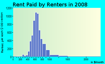 Rent paid by renters in 2009 in Lazy Brook in Houston neighborhood in TX
