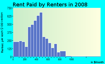 Rent paid by renters in 2009 in Acres Homes in Houston neighborhood in TX