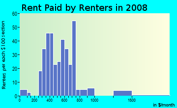 Rent paid by renters in 2009 in Dorado in Houston neighborhood in TX