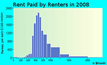 Rent paid by renters in 2009 in Clear Lake in Houston neighborhood in TX