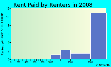 Rent paid by renters in 2009 in Capistrano Highlands in Laguna Hills neighborhood in CA