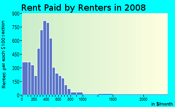 Rent paid by renters in 2009 in Sunnyside in Houston neighborhood in TX