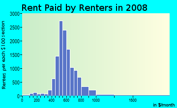 Rent paid by renters in 2009 in Spring Branch Central in Houston neighborhood in TX