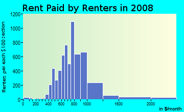 Rent paid by renters in 2009 in Myerland in Houston neighborhood in TX