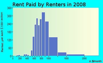 Rent paid by renters in 2009 in Park Ten in Houston neighborhood in TX