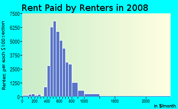 Rent paid by renters in 2009 in Sharpstown in Houston neighborhood in TX