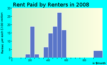 Rent paid by renters in 2009 in North Beverly Hills in Fort Worth neighborhood in TX