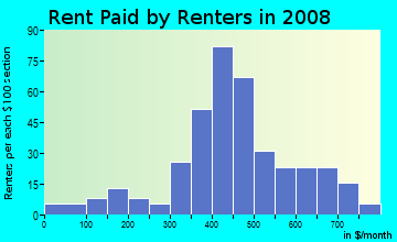Rent paid by renters in 2009 in Eastland in Fort Worth neighborhood in TX
