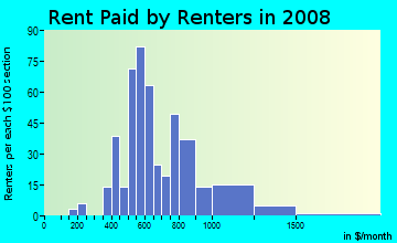 Rent paid by renters in 2009 in Frisco Heights in Fort Worth neighborhood in TX