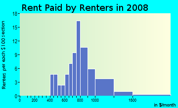 Rent paid by renters in 2009 in Chapel Creek in Fort Worth neighborhood in TX