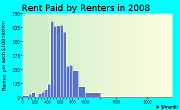 Rent paid by renters in 2009 in Ridgmar in Fort Worth neighborhood in TX