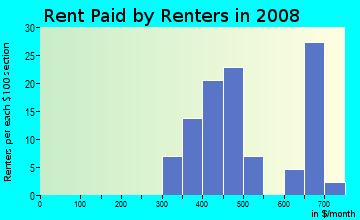 Rent paid by renters in 2009 in Carver Heights East in Fort Worth neighborhood in TX