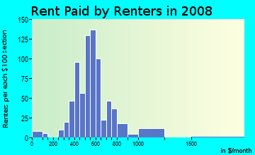 Rent paid by renters in 2009 in Alamo Heights in Fort Worth neighborhood in TX