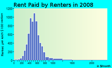 Rent paid by renters in 2009 in Bluebonnet Hills in Fort Worth neighborhood in TX