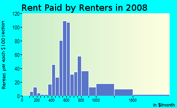 Rent paid by renters in 2009 in University Place in Fort Worth neighborhood in TX