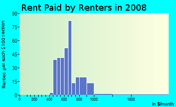 Rent paid by renters in 2009 in Burton Hill Trinity Trails in Fort Worth neighborhood in TX